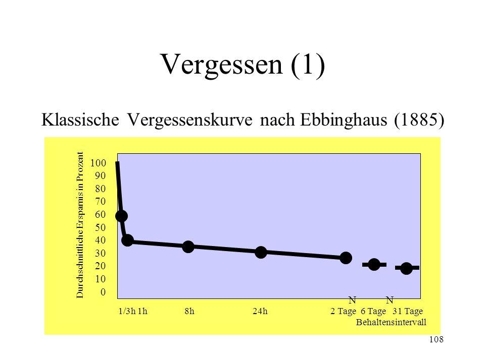Vergessen (1) Klassische Vergessenskurve nach Ebbinghaus (1885) 100 90