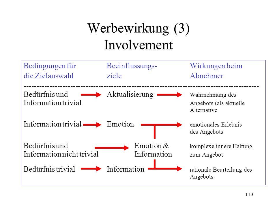 Werbewirkung (3) Involvement