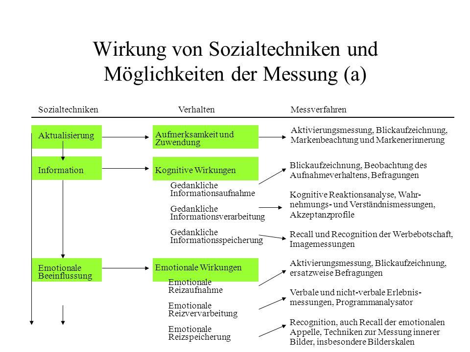 Wirkung von Sozialtechniken und Möglichkeiten der Messung (a)