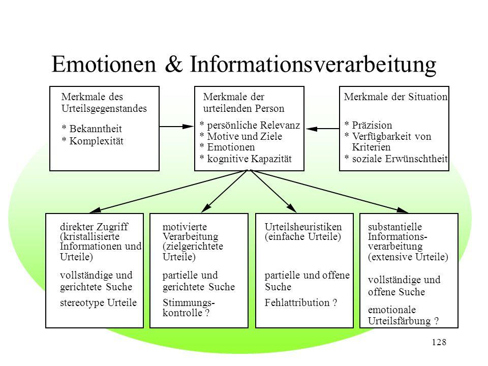 Emotionen & Informationsverarbeitung