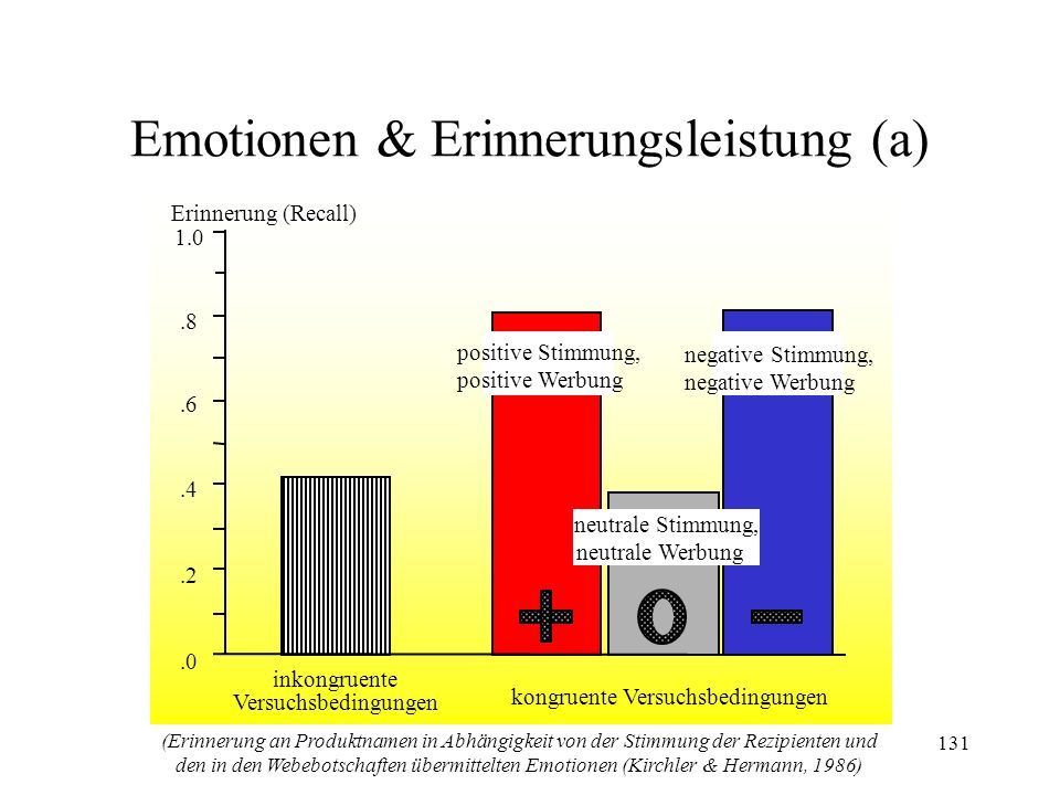 Emotionen & Erinnerungsleistung (a)