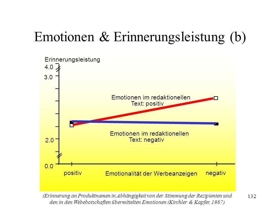 Emotionen & Erinnerungsleistung (b)