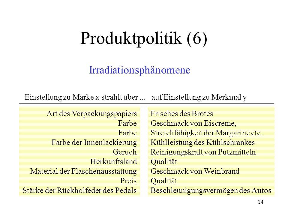 Produktpolitik (6) Irradiationsphänomene