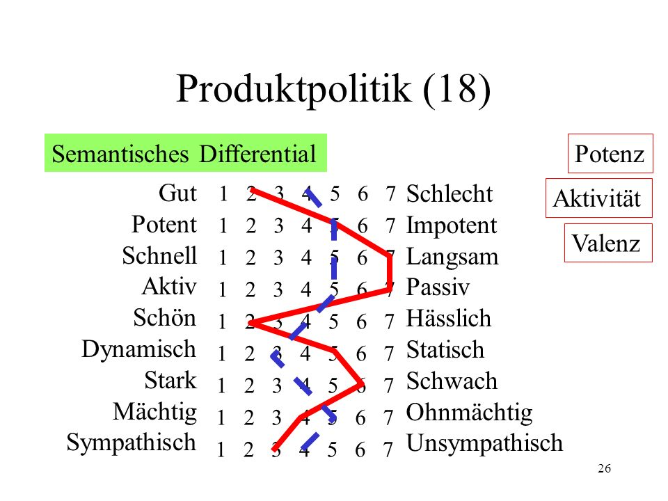 Produktpolitik (18) Semantisches Differential Potenz Gut Potent