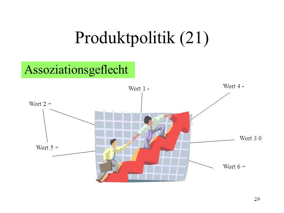 Produktpolitik (21) Assoziationsgeflecht Stimulus Wort 4 - Wort 1 -