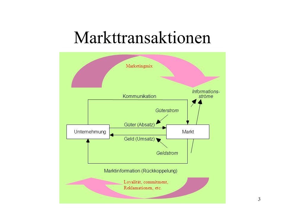 Markttransaktionen Unternehmung Marktinformation (Rückkoppelung)