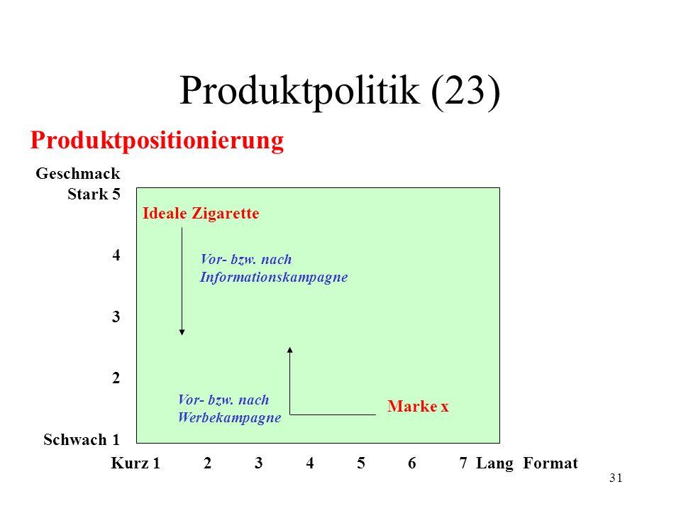 Produktpolitik (23) Produktpositionierung Geschmack Stark 5 4