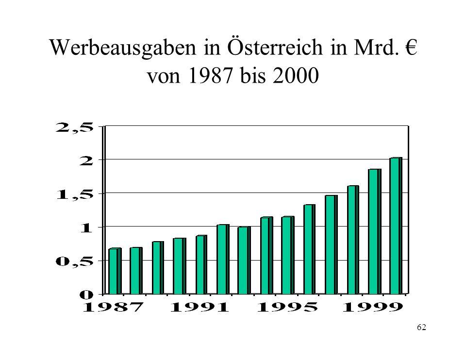 Werbeausgaben in Österreich in Mrd. € von 1987 bis 2000