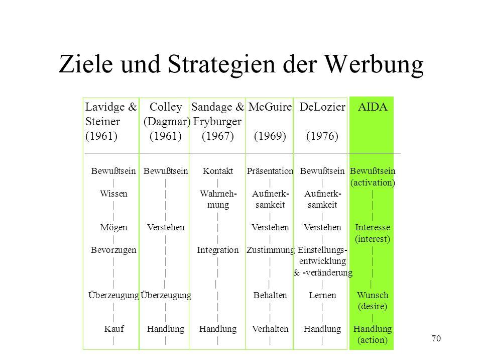 Ziele und Strategien der Werbung