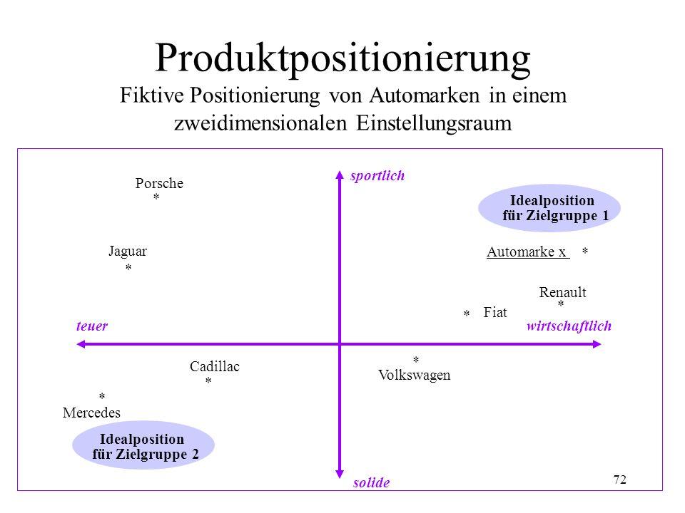 Produktpositionierung Fiktive Positionierung von Automarken in einem zweidimensionalen Einstellungsraum
