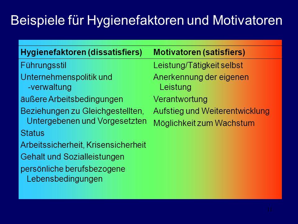 Beispiele für Hygienefaktoren und Motivatoren