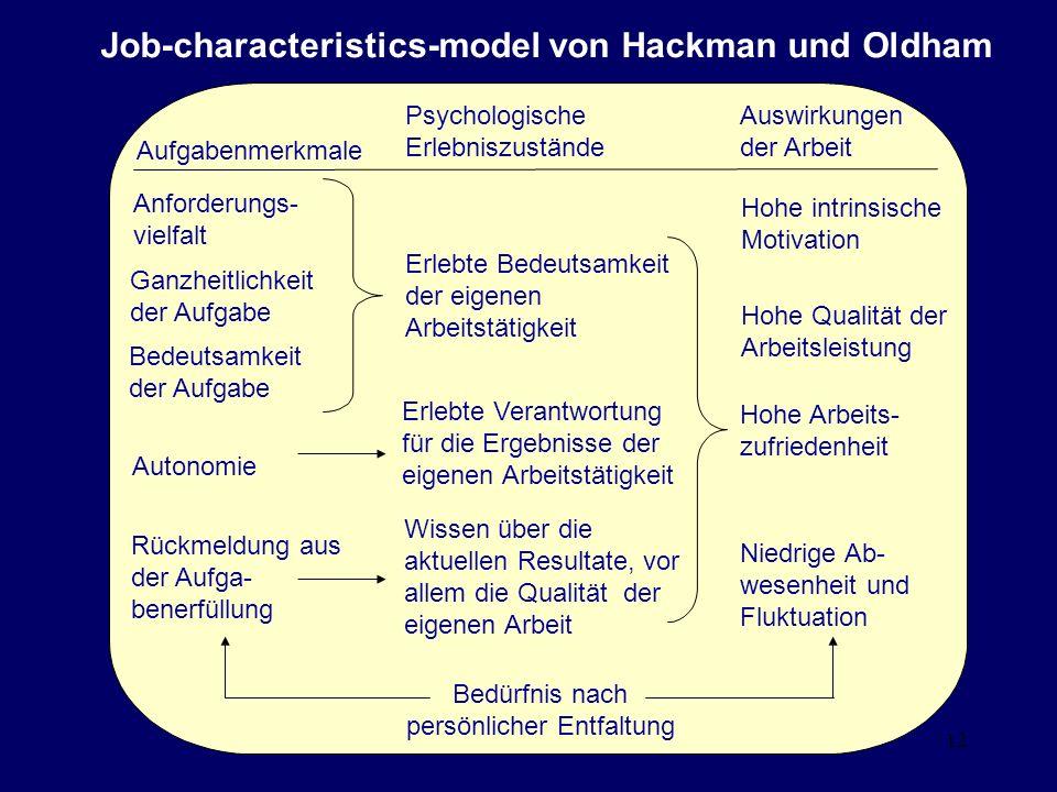 Job-characteristics-model von Hackman und Oldham