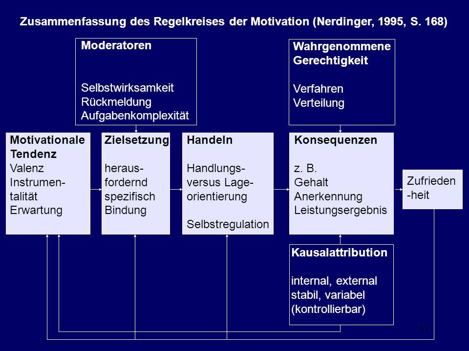 Zusammenfassung des Regelkreises der Motivation (Nerdinger, 1995, S