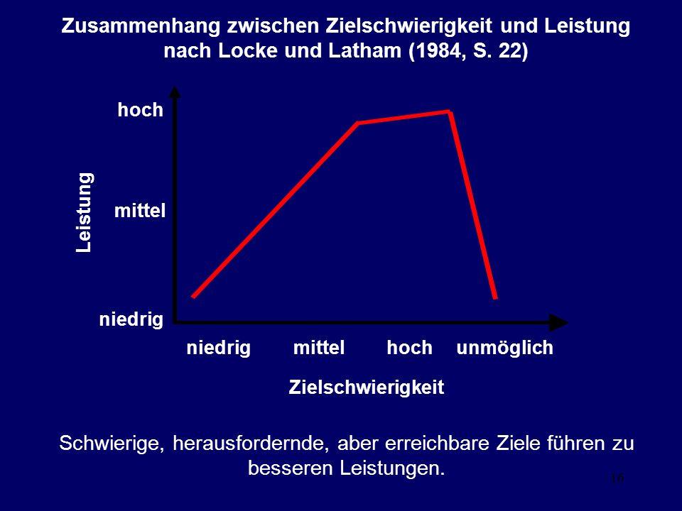 Zusammenhang zwischen Zielschwierigkeit und Leistung nach Locke und Latham (1984, S. 22)