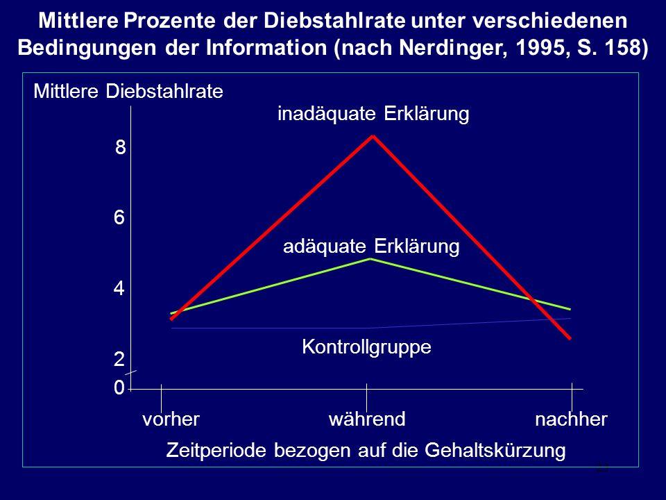 Mittlere Prozente der Diebstahlrate unter verschiedenen Bedingungen der Information (nach Nerdinger, 1995, S. 158)