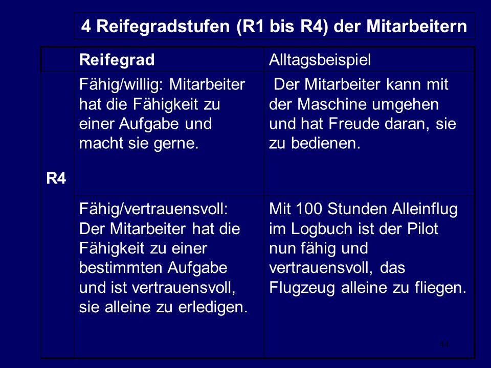 4 Reifegradstufen (R1 bis R4) der Mitarbeitern