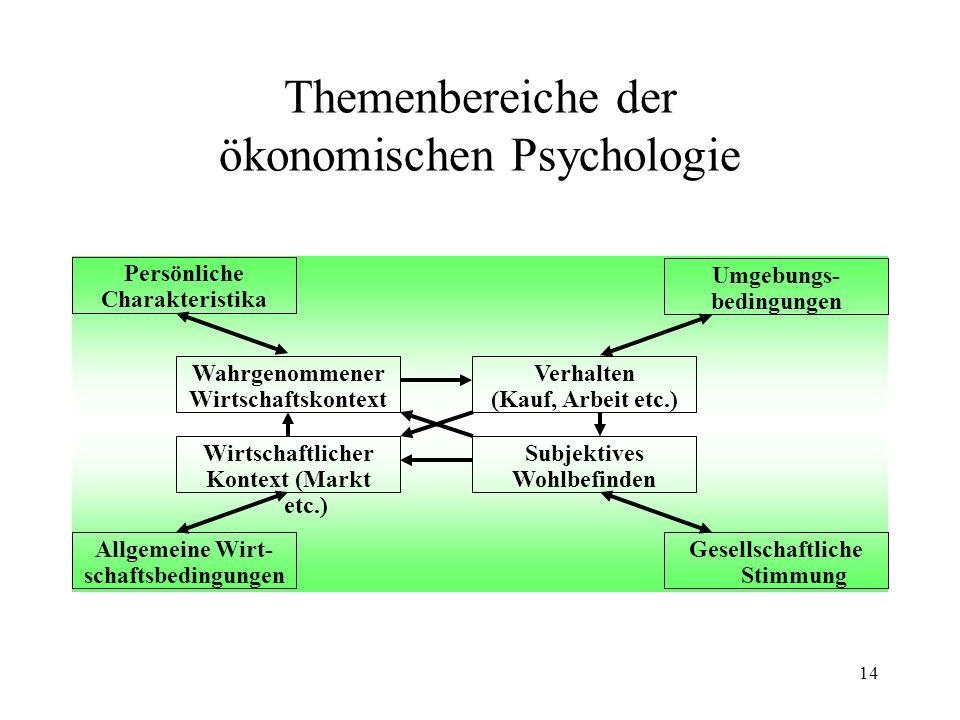 Themenbereiche der ökonomischen Psychologie