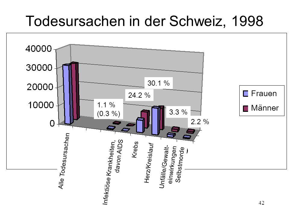 Todesursachen in der Schweiz, 1998