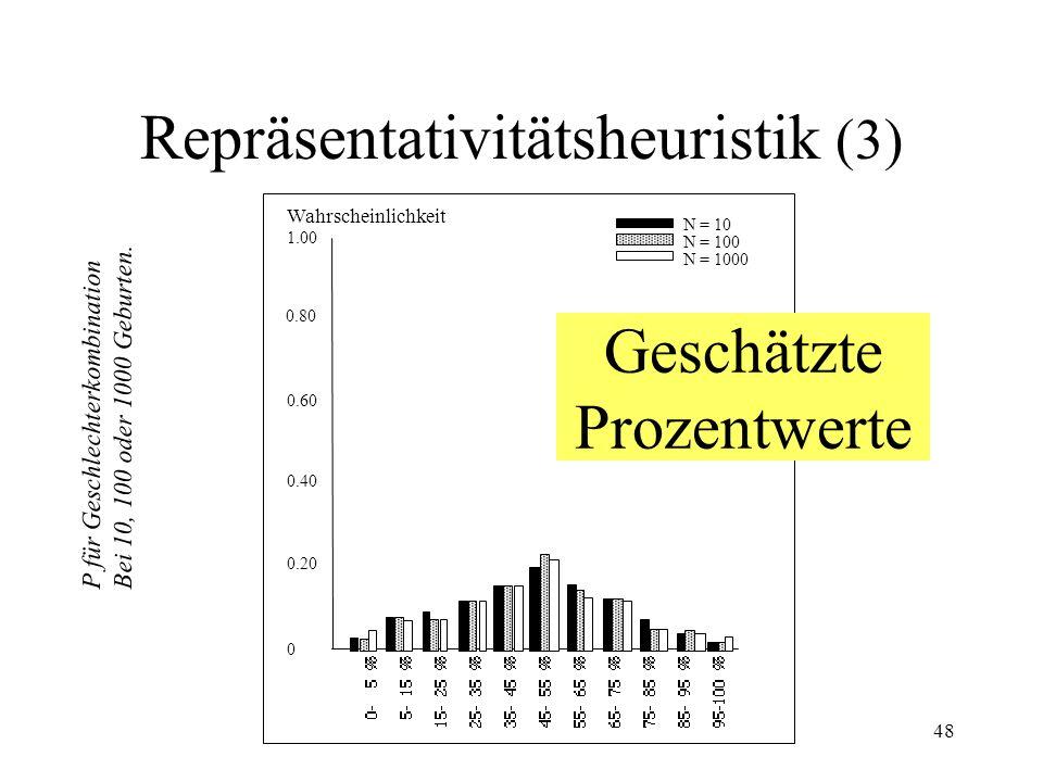 Repräsentativitätsheuristik (3)