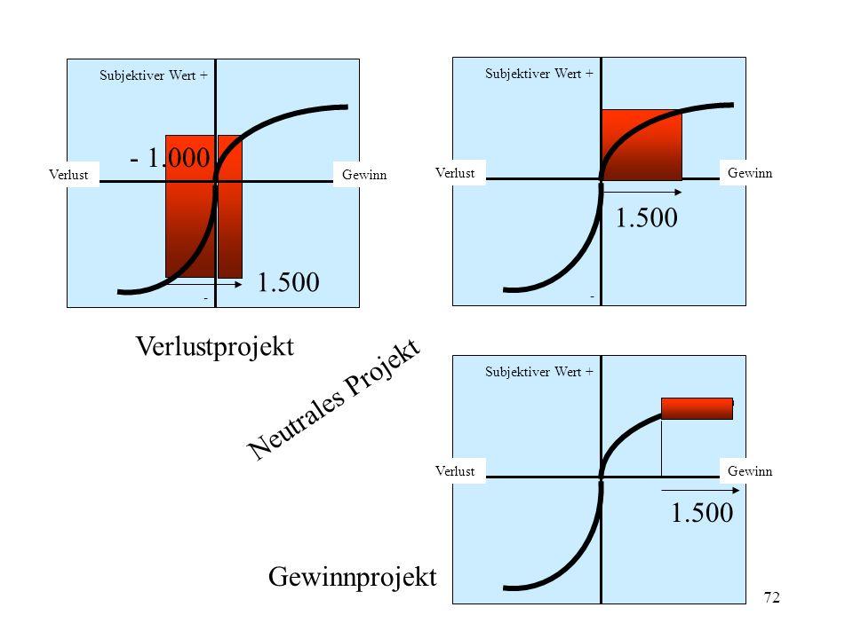 - 1.000 1.500 1.500 Verlustprojekt Neutrales Projekt 1.500