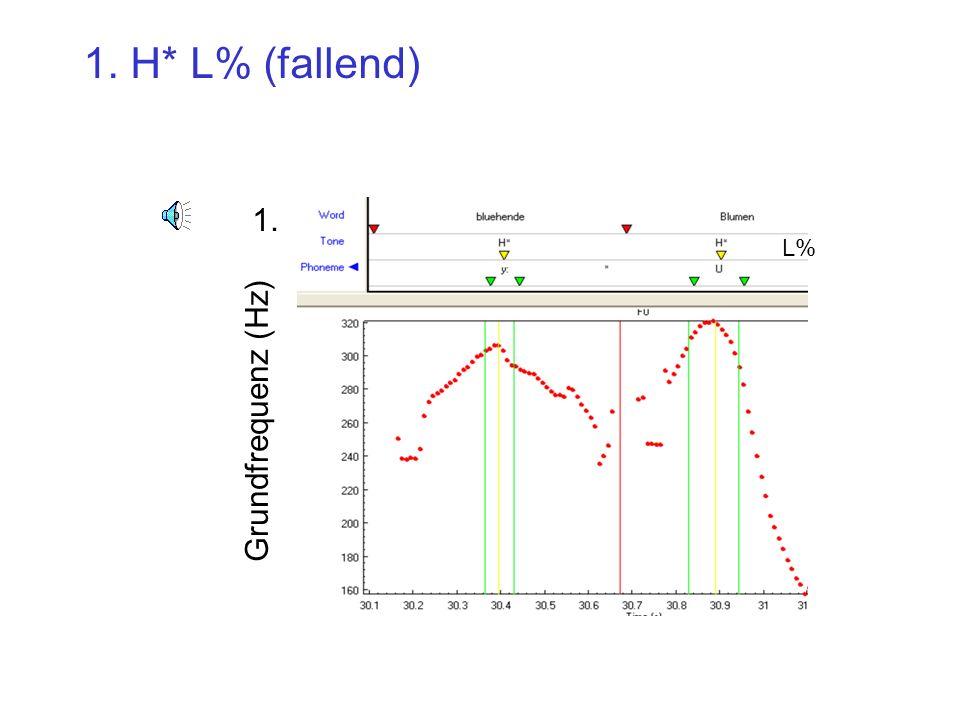 1. H* L% (fallend) 1. L% Grundfrequenz (Hz)