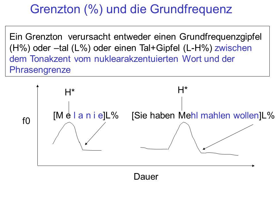Grenzton (%) und die Grundfrequenz