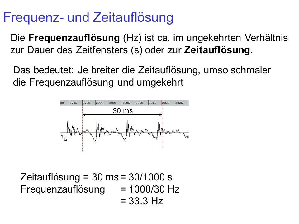 Frequenz- und Zeitauflösung