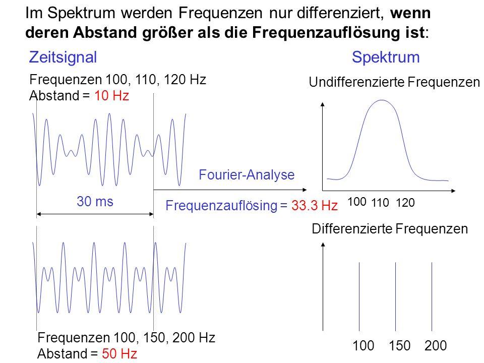 Im Spektrum werden Frequenzen nur differenziert, wenn deren Abstand größer als die Frequenzauflösung ist: