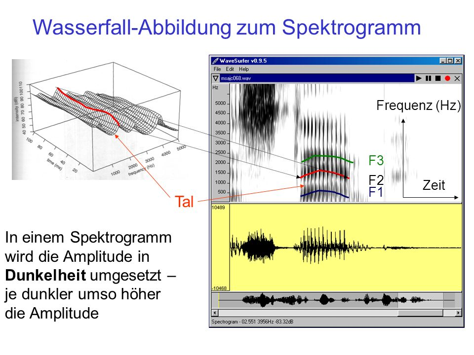 Wasserfall-Abbildung zum Spektrogramm
