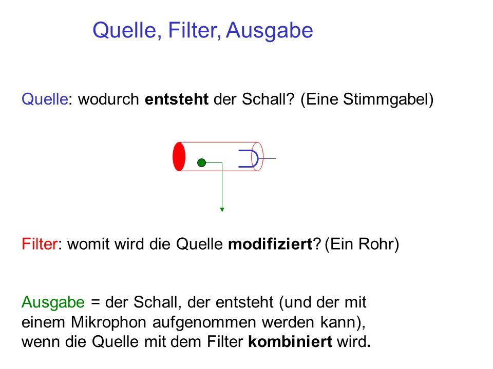 Quelle, Filter, Ausgabe Quelle: wodurch entsteht der Schall (Eine Stimmgabel) Filter: womit wird die Quelle modifiziert (Ein Rohr)