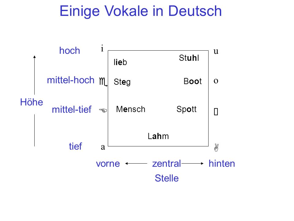 Einige Vokale in Deutsch