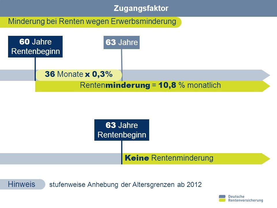 Rentenminderung = 10,8 % monatlich