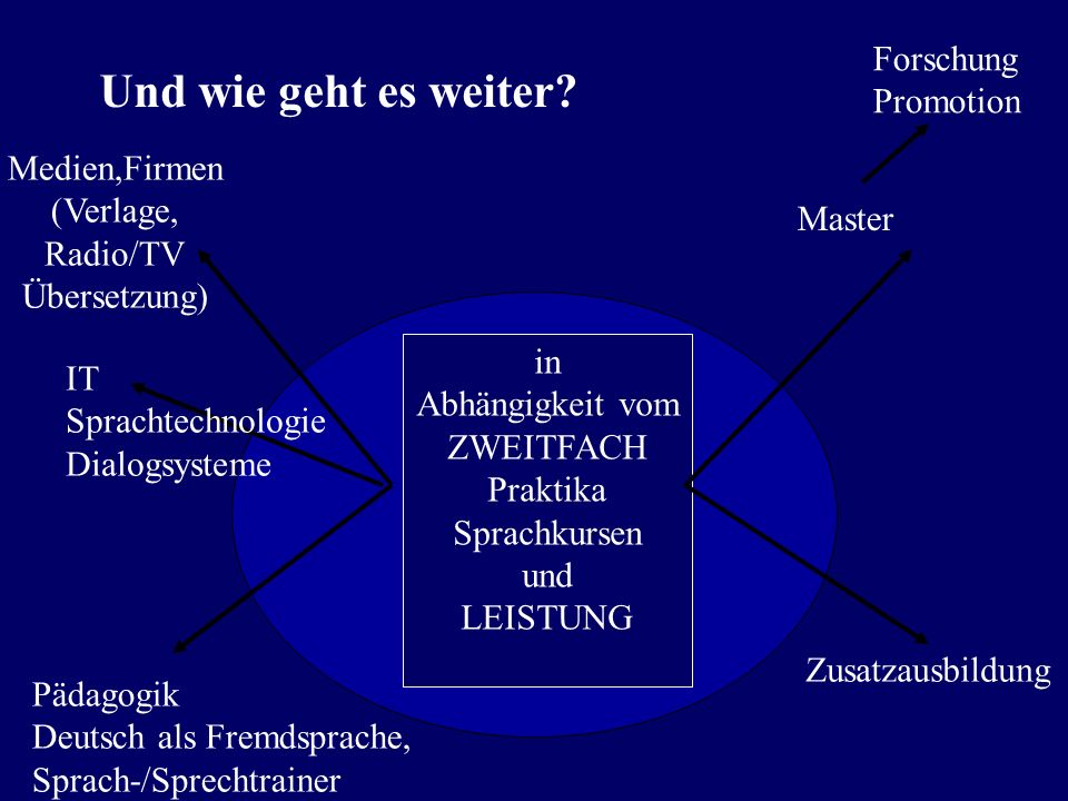 Und wie geht es weiter Forschung Promotion Medien,Firmen (Verlage,
