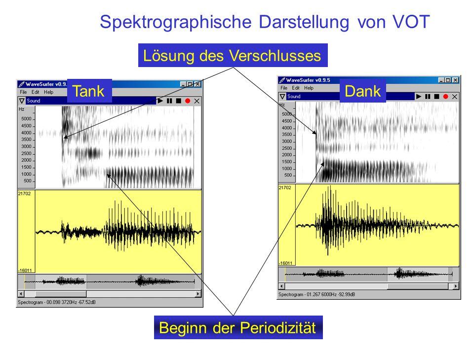 Spektrographische Darstellung von VOT