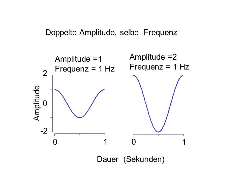 Doppelte Amplitude, selbe Frequenz