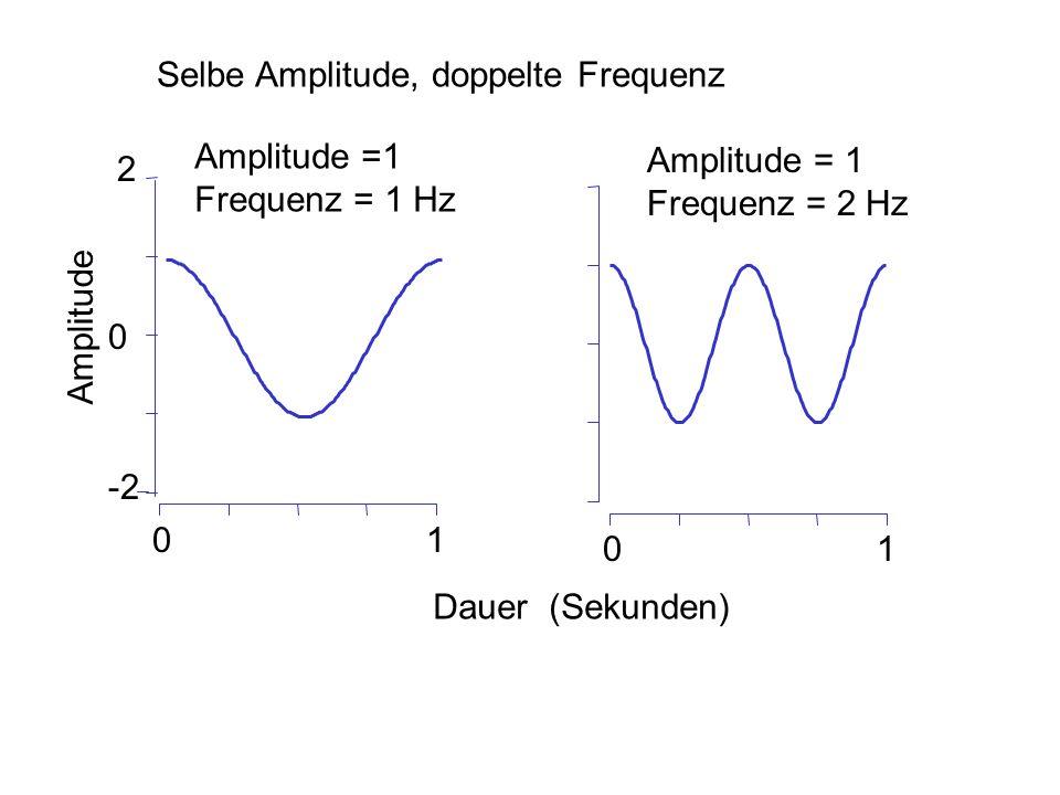 Selbe Amplitude, doppelte Frequenz