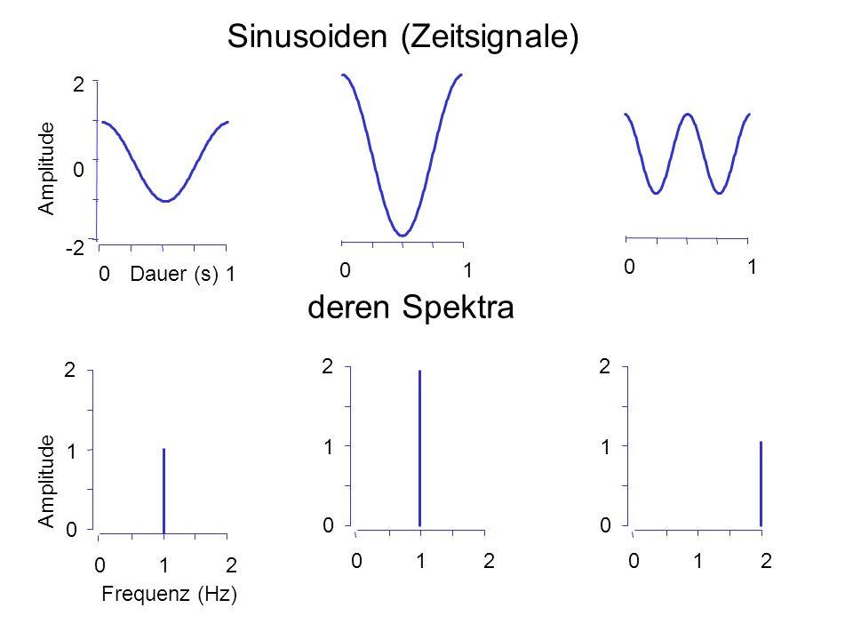 Sinusoiden (Zeitsignale)