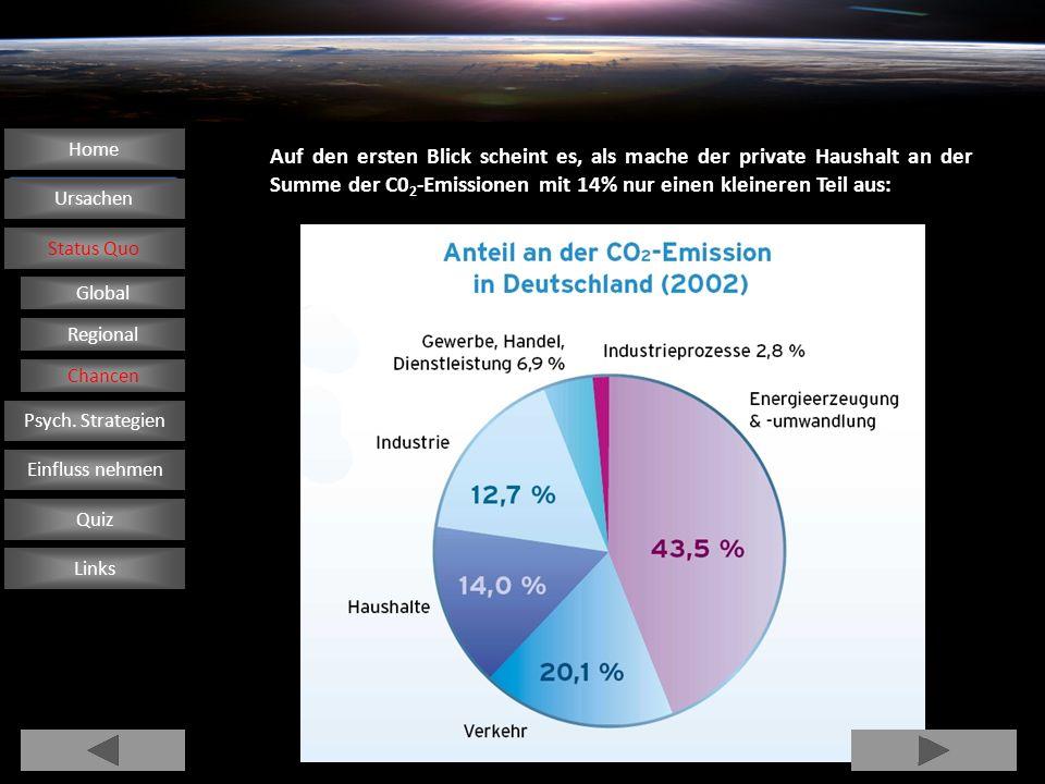 Home Auf den ersten Blick scheint es, als mache der private Haushalt an der Summe der C02-Emissionen mit 14% nur einen kleineren Teil aus: