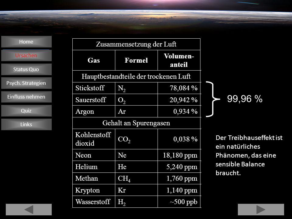 99,96 % ~500 ppb H2 Wasserstoff 1,140 ppm Kr Krypton 1,760 ppm CH4