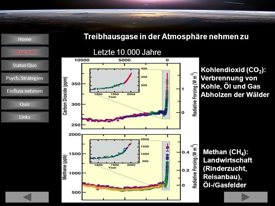 Treibhausgase in der Atmosphäre nehmen zu