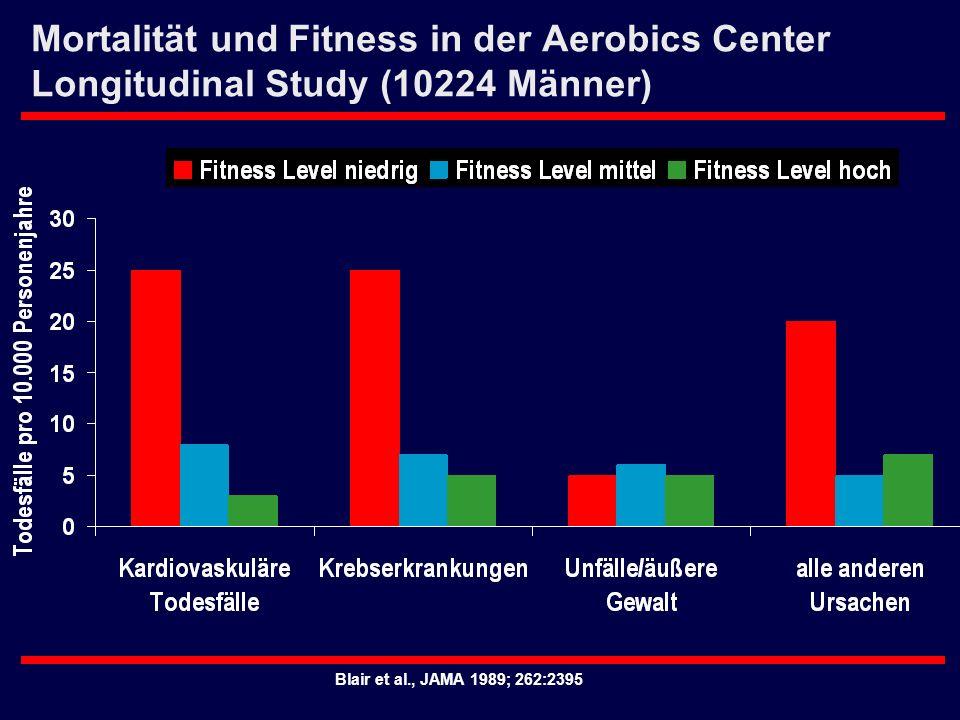 Mortalität und Fitness in der Aerobics Center Longitudinal Study (10224 Männer)