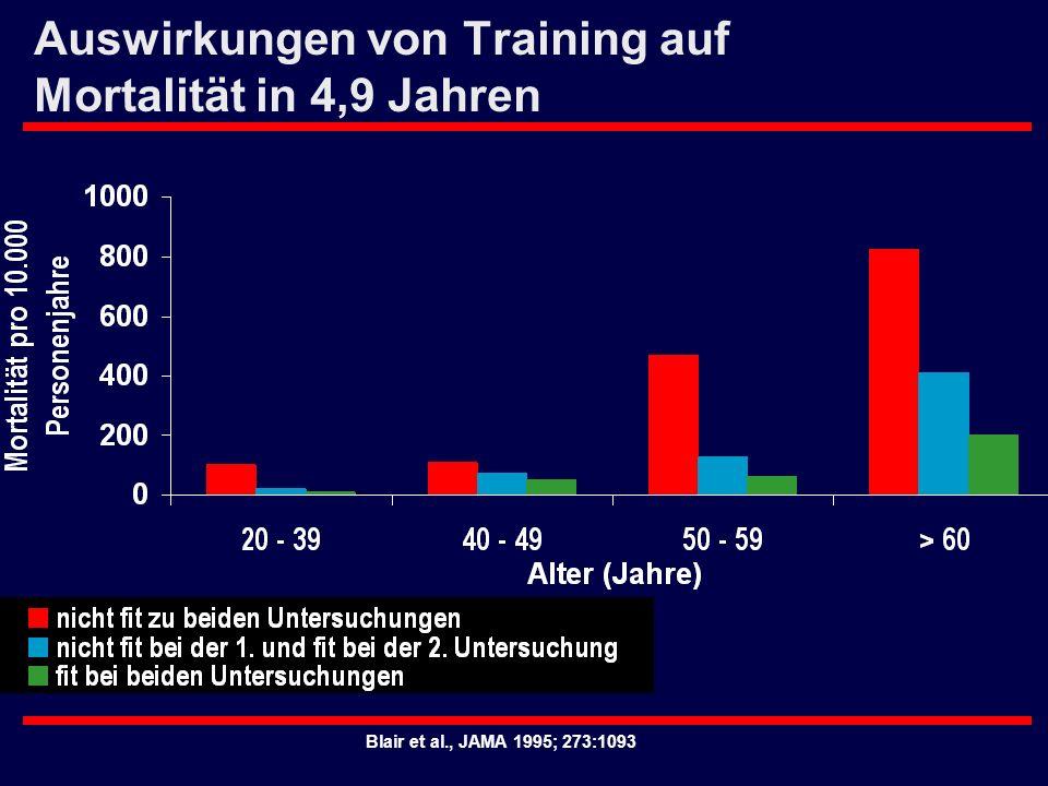 Auswirkungen von Training auf Mortalität in 4,9 Jahren