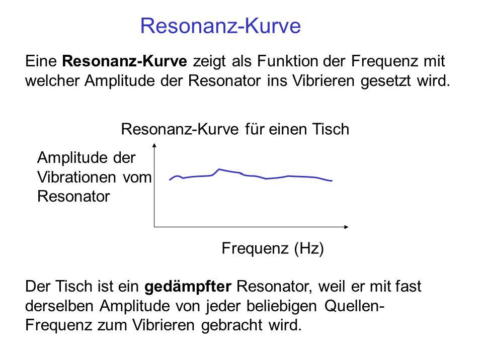 Resonanz-KurveEine Resonanz-Kurve zeigt als Funktion der Frequenz mit welcher Amplitude der Resonator ins Vibrieren gesetzt wird.
