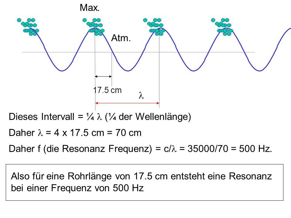 Dieses Intervall = ¼ l (¼ der Wellenlänge)