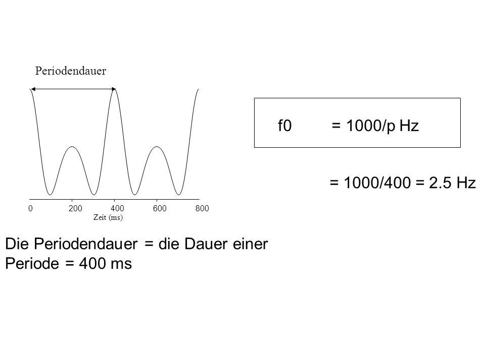 Die Periodendauer = die Dauer einer Periode = 400 ms