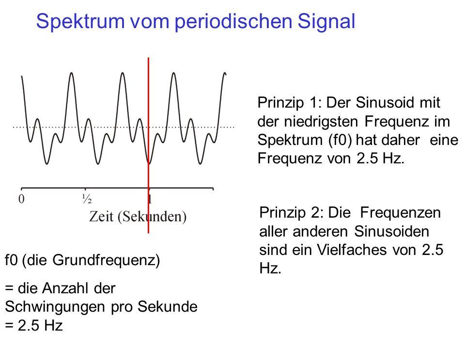 Spektrum vom periodischen Signal