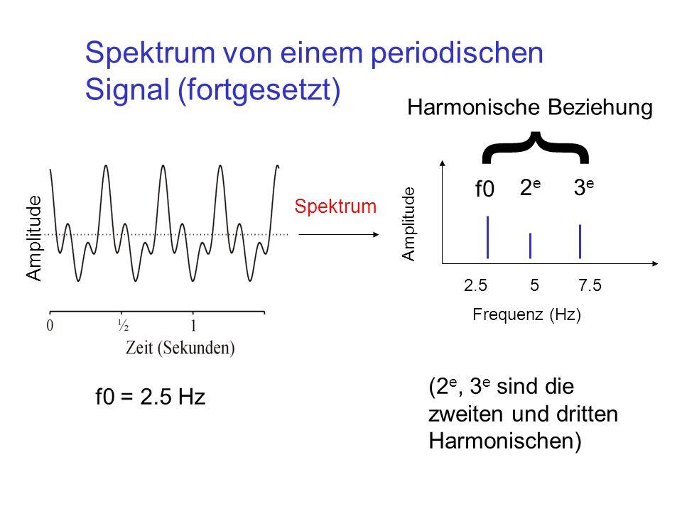 { Spektrum von einem periodischen Signal (fortgesetzt)