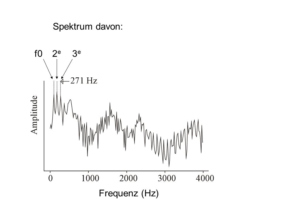 Spektrum davon: f0 2e 3e Frequenz (Hz)