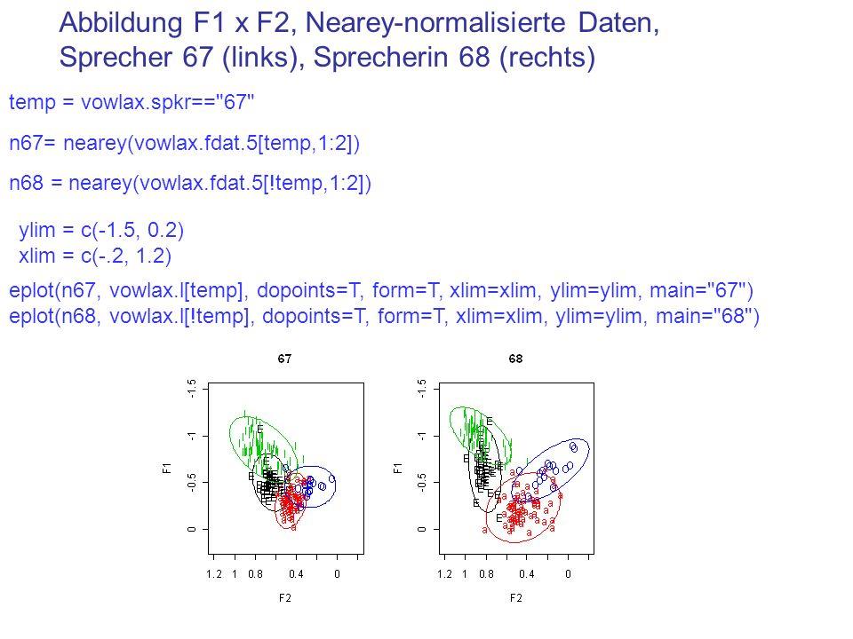 Abbildung F1 x F2, Nearey-normalisierte Daten, Sprecher 67 (links), Sprecherin 68 (rechts)