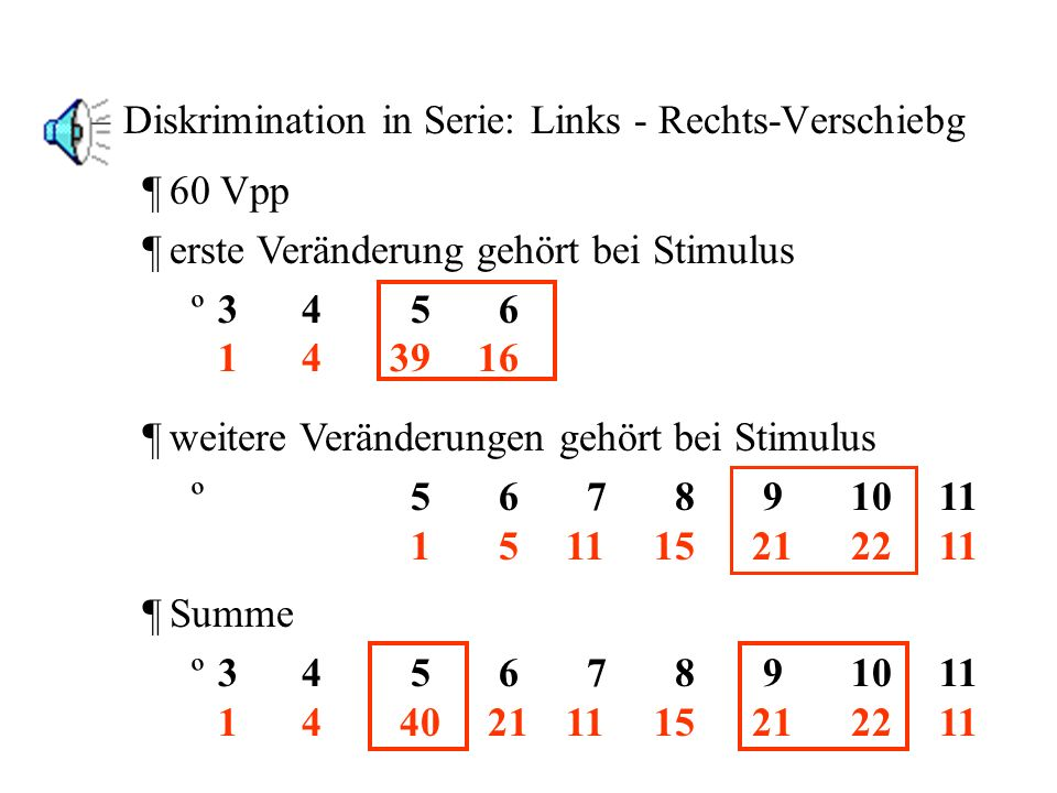 Diskrimination in Serie: Links - Rechts-Verschiebg
